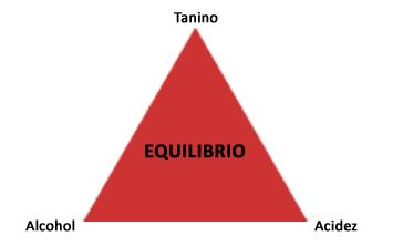 El triángulo del vino